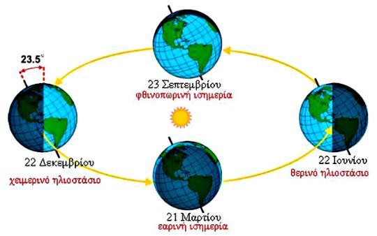 Τι είναι το «Ηλιοστάσιο»;