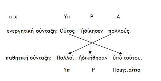 Μετατροπή Ενεργητικής σύνταξης σε Παθητική 1