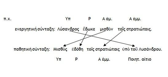 Μετατροπή Ενεργητικής σύνταξης σε Παθητική 2
