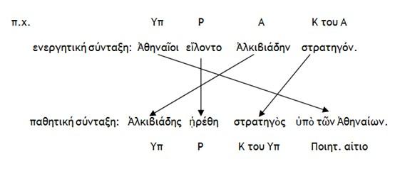 Μετατροπή Ενεργητικής σύνταξης σε Παθητική 3