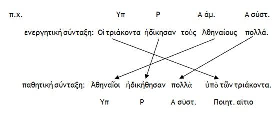 Μετατροπή Ενεργητικής σύνταξης σε Παθητική 4