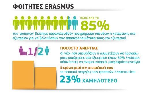 Μελέτη της Ευρωπαϊκής Επιτροπής για τον αντίκτυπο του προγράμματος Erasmus