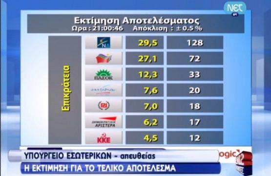 Επτακομματική βουλή προβλέπει η Singular Logic, με τον ΣΥΡΙΖΑ στα όρια της αυτοδυναμίας