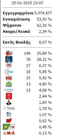 Αποτελέσματα εκλογών 2015: Επικράτεια 53,50%