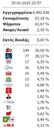 Επικράτεια 67,18%: Στις 149 έδρες ο ΣΥΡΙΖΑ