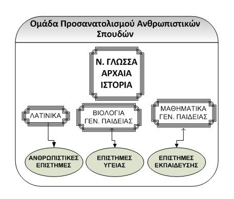 νέο εξεταστικό σύστημα