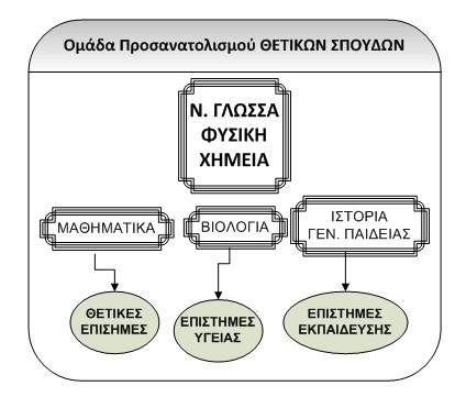 νέο εξεταστικό σύστημα 2