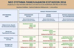 «Το νέο σύστημα πανελλαδικών εξετάσεων 2016» του Δημήτρη Σπαθάρα