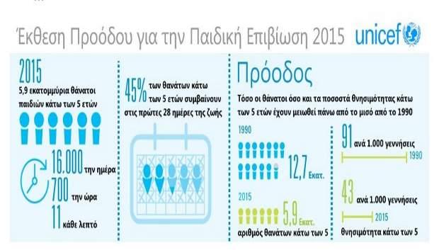 Unicef: Σχεδόν 50 εκατομμύρια παιδικές ζωές σώθηκαν από το 2000