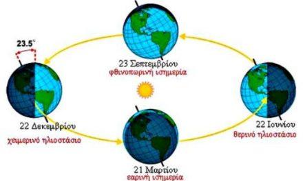 Το φαινόμενο του ηλιοστασίου – Θερινό ηλιοστάσιο