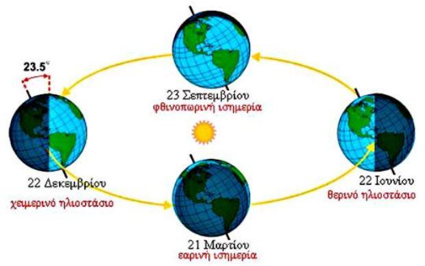 Το φαινόμενο του ηλιοστασίου – Χειμερινό και Θερινό ηλιοστάσιο