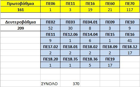 Η κατανομή των 370 προσλήψεων ανά ειδικότητα σε Α/θμια και Β/θμια Ειδική Αγωγή