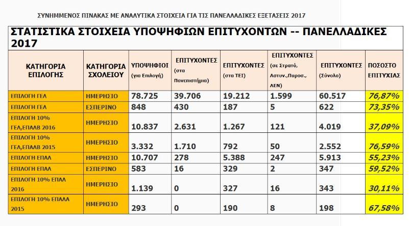 Πανελλαδικές εξετάσεις 2017 - Τα αναλυτικά στοιχεία υποψηφίων και επιτυχ