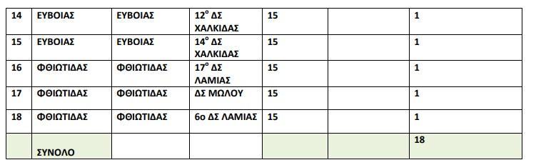 Ίδρυση Τάξεων Υποδοχής (Τ.Υ.) Ι και ΙΙ Ζ.Ε.Π. - Π.Δ.Ε. Στερεάς Ελλάδας