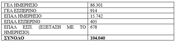 Πανελλαδικές 2018: Αριθμός υποψηφίων και κατανομή εισακτέων στις Σχολές
