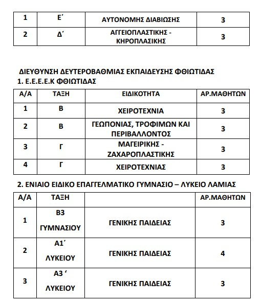 Έγκριση Ολιγομελών Τμημάτων Σχολικών Μονάδων ΕΑΕ της ΠΔΕ Στερεάς Ελλάδας