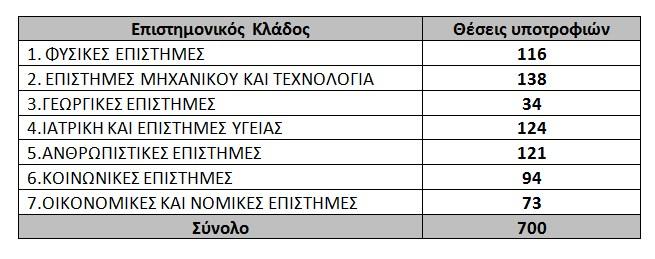 Η κατανομή 700 θέσεων υποτροφιών του ΙΚΥ