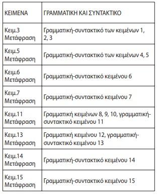 Η Εξεταστέα ύλη στα Λατινικά 1
