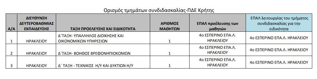 Τμήματα συνδιδασκαλίας στα ΕΠΑΛ Κρήτης