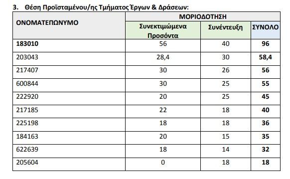 Ανακοινώθηκε ο πίνακας υποψηφίων για θέσεις προϊσταμένων στο ΙΕΠ