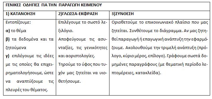 Έκφραση – Έκθεση: Το Κύριο Θέμα/Μέρος - Οδηγίες
