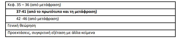 Θουκυδίδη «Περικλέους Επιτάφιος»/Αρχαία Ελληνικά Β' Λυκείου