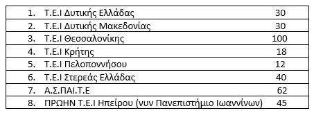 337 θέσεις έκτακτου εκπαιδευτικού προσωπικού σε ΤΕΙ και ΑΣΠΑΙΤΕ