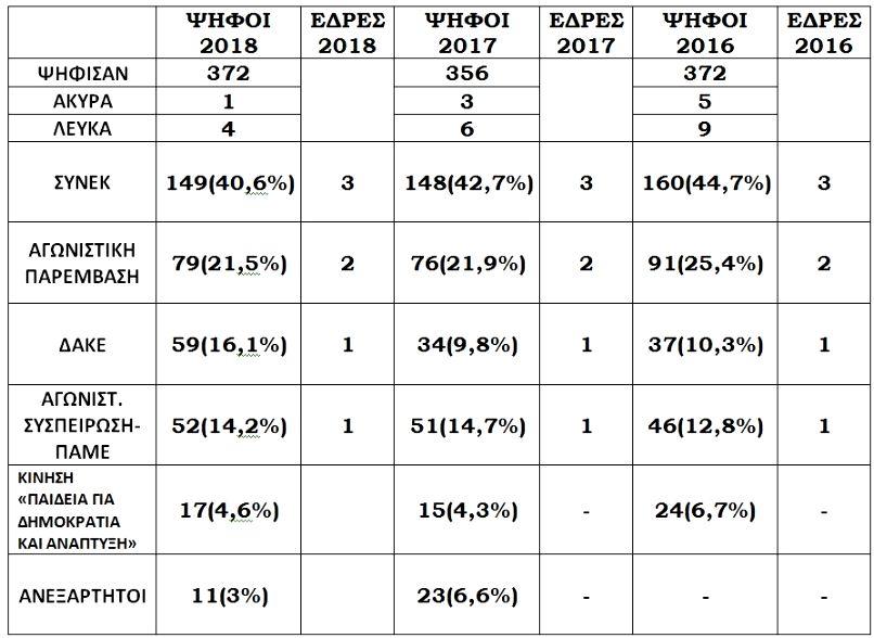 αποτελέσματα των εκλογών Β΄ ΕΛΜΕ Δυτικής Αττικής