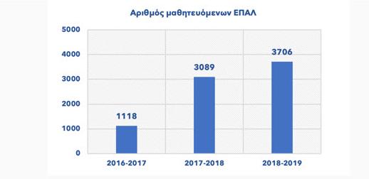 Ειδικότητες του Μεταλυκειακού Έτους – Τάξης Μαθητείας των ΕΠΑ.Λ