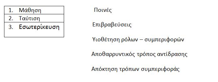 Κοινωνιολογία Γ' Λυκείου: Κεφ. 3.1.