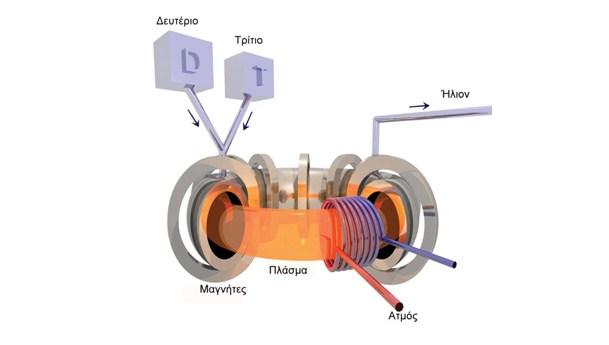Πυρηνική σύντηξη1