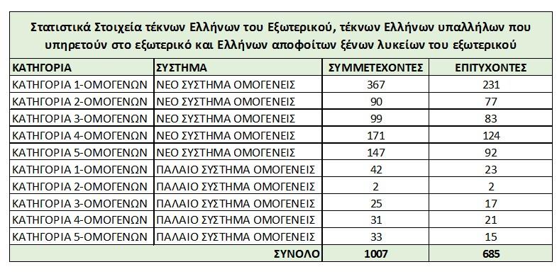 Εξετάσεις Ελλήνων του Εξωτερικού