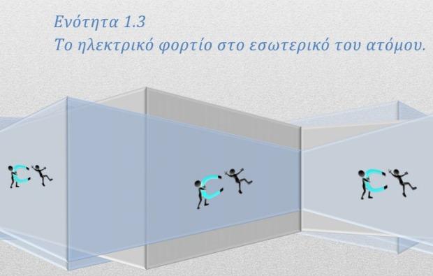 Φυσική Γ' Γυμνασίου – Σημειώσεις: Ενότητα 1.3, το ηλεκτρικό φορτίο στο εσωτερικό του ατόμου