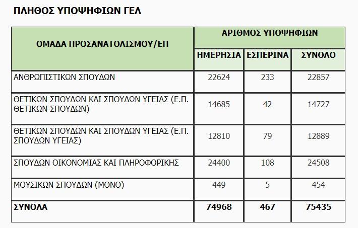 Ο αριθμός των υποψηφίων ανά είδος Λυκείου1