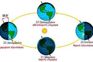 Το φαινόμενο του ηλιοστασίου - Θερινό ηλιοστάσιο